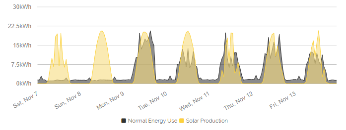 1 Week Solar VS Interval Data
